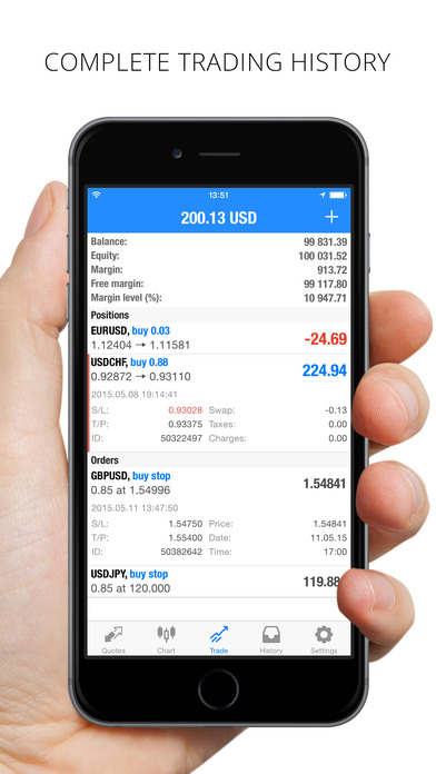 Forex metatrader 4 mac