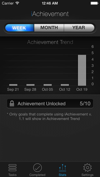 iAchievement - Gamify Your Life Screenshot