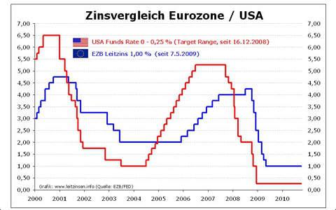 Forex trading schweiz england