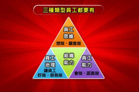 林策略大師BSC第七講-BSC導入步驟概述(中)