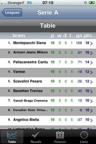 Serie A - Serie B - Basketball [Italy] iPhone Screenshot 1