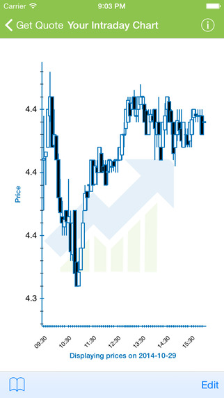 Intraday Charts