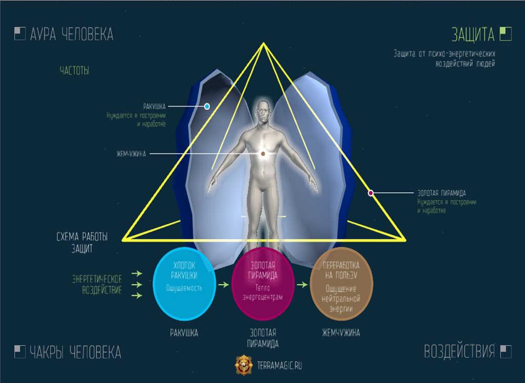 энергетика человека как определить