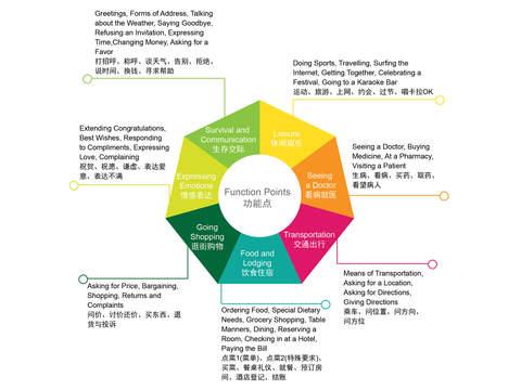 免費下載教育APP|Buying Medicine - Easy Chinese | 买药 - 易捷汉语 app開箱文|APP開箱王