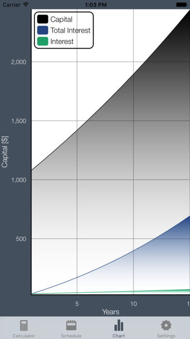 Interest Calculator - Compound Interest iPhone Screenshot 2