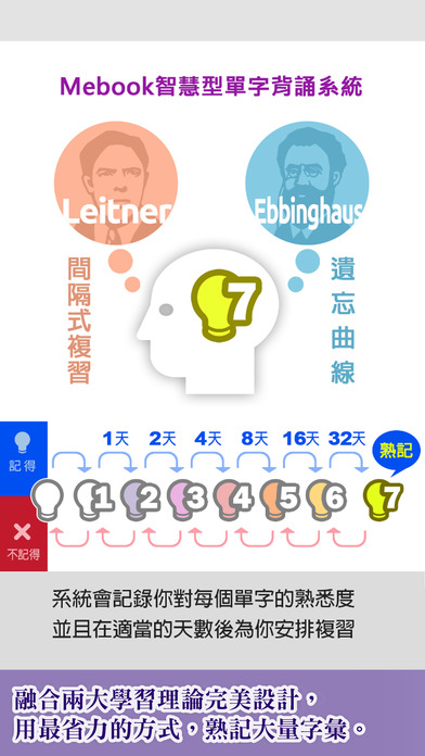 關鍵英單:核心字彙2201-4400 Apps for iPhone/iPad screenshot