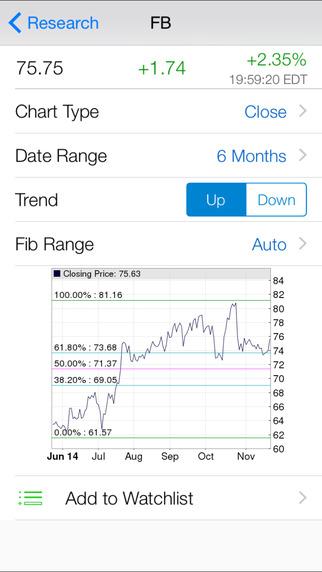 Fibonacci Stock Chart - Free : Pro Fibonacci Retracement Chart with Real Time Quote and Unlimited Wa