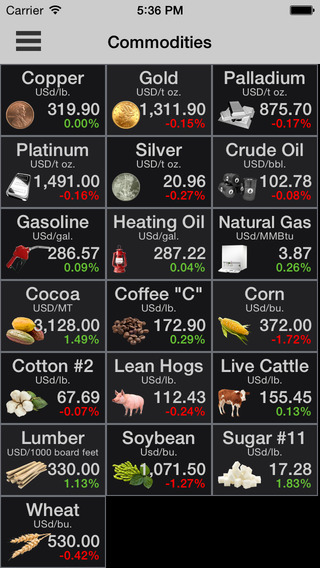 COMMODITIES PRO: Commodity Quotes Charts and News