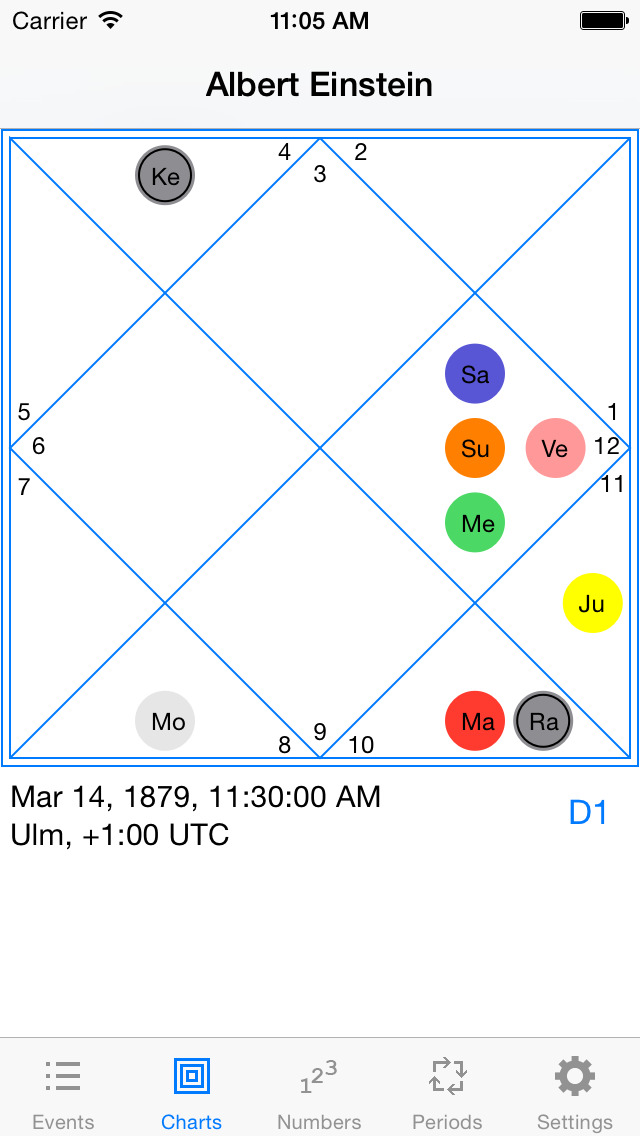 how to read d9 chart in vedic astrology