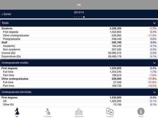 UK HE Stats iPad Screenshot 1