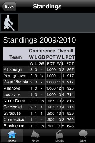 St. FRNCS PA College Basketball Fans screenshot #3